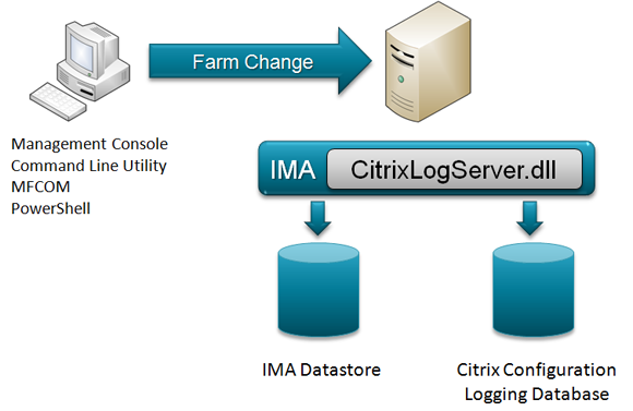 Citrix XenApp Configuration Logging Architecture