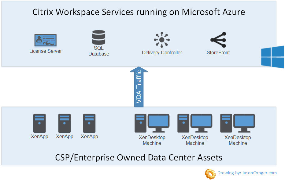 Citrix Workspace Services